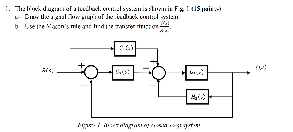 Solved: The Block Diagram Of A Feedback Control System Is ... | Chegg.comChegg