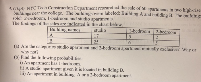 1opt Nyc Tech Construction Department Researched The Of 60 Apartments In Two