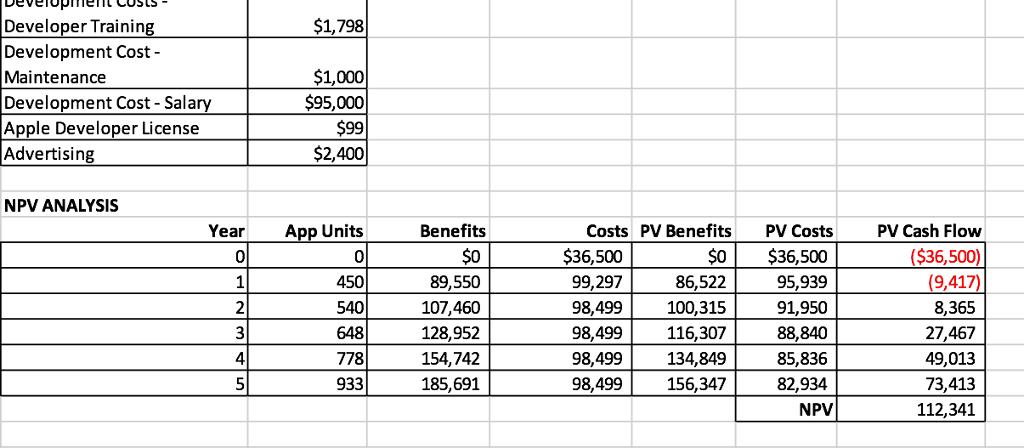 Solved: $1,798 Developer Trainin Development Cost- Mainten