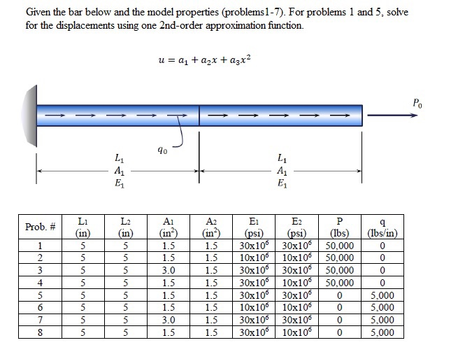 Given the bar below and the model properties problems1-7). For problems 1 and 5. solve for the displacements using one 2nd-order approximation function. Prob. (in) (in) (in (in (psi) (psi) (bs) (bs/in) 1.5 30x105 30x106 50.000 1.5 10x105 10x106 50,000 0 1.5 30x105 30x105 50.000 3.0 1.5 30x105 10x106 50,000 1.5 30x100 30x100 0 5,000 1.5 10x10 10x10 5,000 1.5 30x100 30x10 5,000 30x100 10x100 5,000 1.5