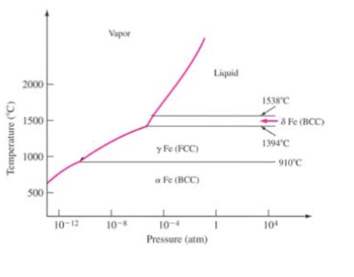 Solved 4 The Phase Diagram Of Pure Iron Is Shown Below