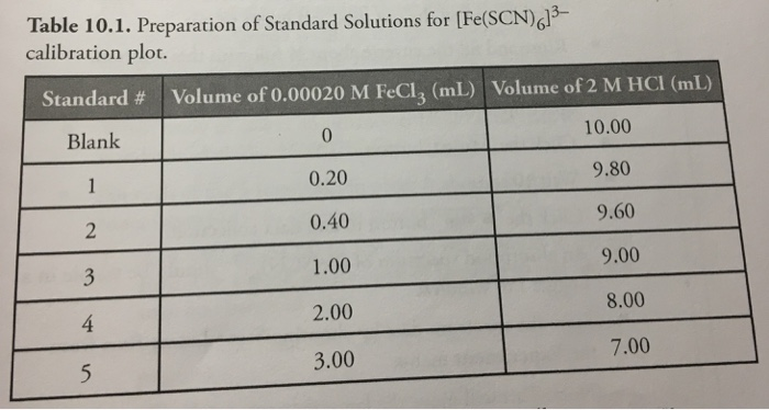 Calculate The Concentration Of Fescn63 In Eac Cheggcom