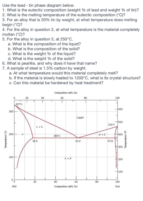 Solved Use The Lead Tin Phase Diagram Below 1 What Is T