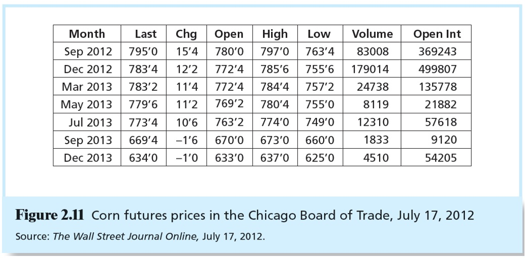 Solved Look At The Futures Listings For The Corn Contract