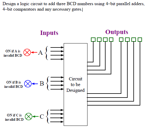 Solved: Design A Logic Circuit To Add Three BCD Numbers Us ... on