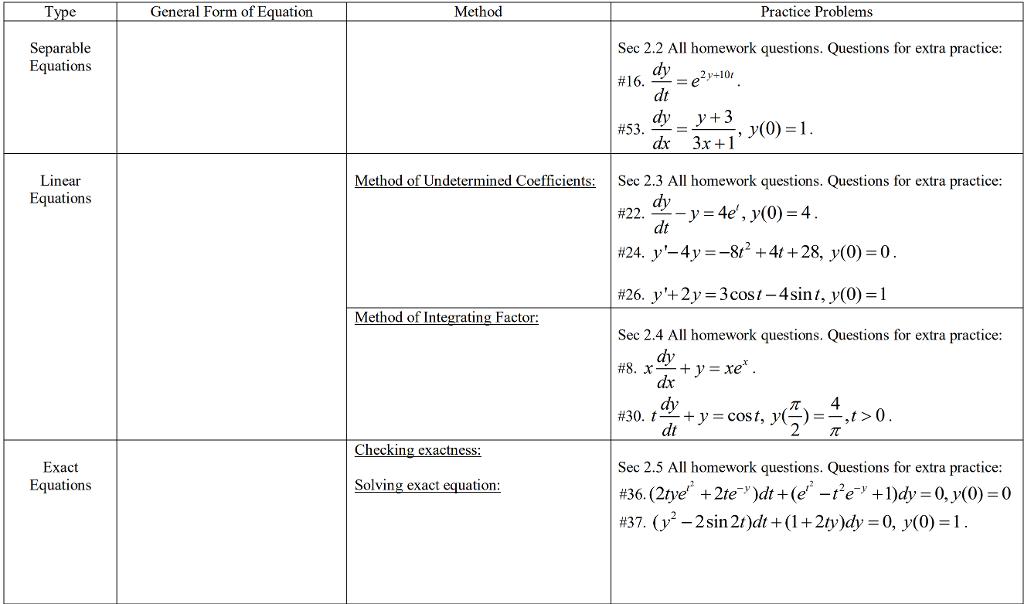 Solved: General Form Of Equation Method Practice Problems