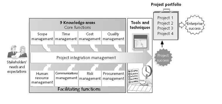 Project Portfolio 1 Tools And 2 Techniques Project3 4 9 Knowledge Areas Core