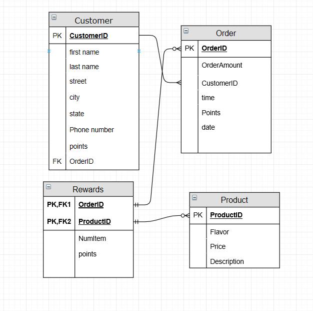 Solved Design Tables And Create An E R Diagram Similar To Chegg Com