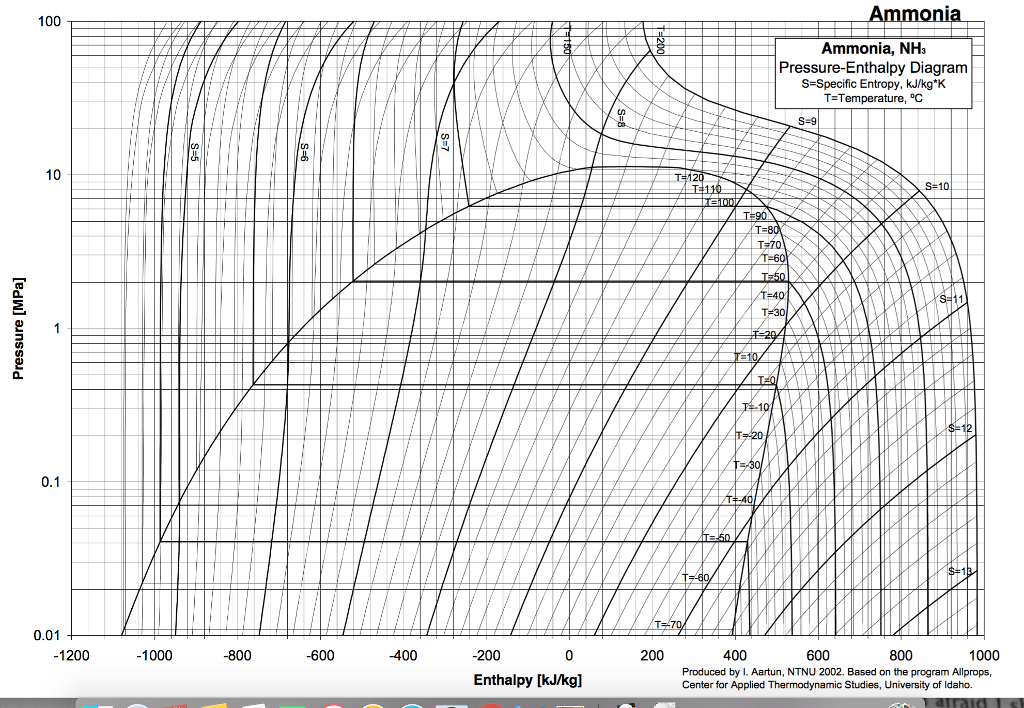 R 717 Pressure Enthalpy Diagram