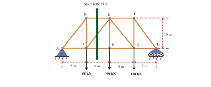 Solved 1 Draw The Free Body Diagram Of The Whole Truss