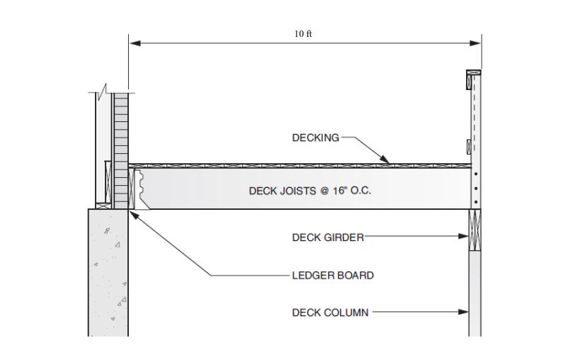 Design The Girder Use 2 X 8 2 X 10 Or 2 X 12 For Cheggcom