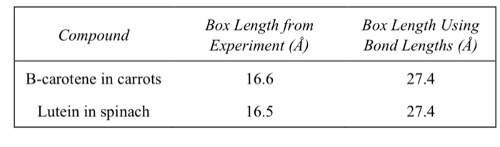 Box Length from Box Length Using Compound B-carotene in carrots Lutein in spinach Experiment (A) 16.6 16.5 Bond Lengths (A) 27.4 27.4