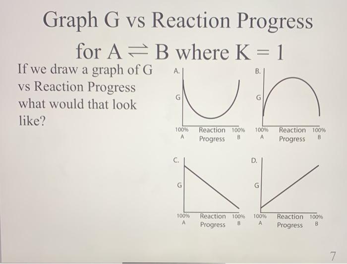 Solved: Graph G Vs Reaction Progress For A- B Where K = 1