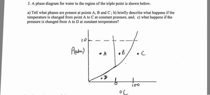 Solved A Phase Diagram For Water In The Region Of The Tri