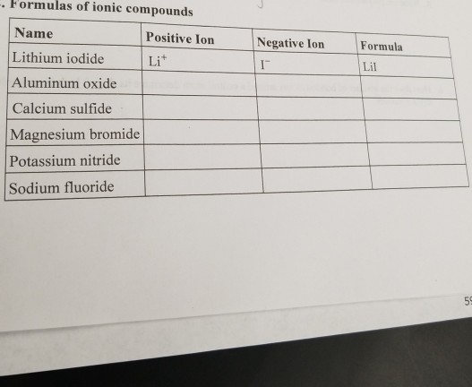 Solved Formulas Of Ionic Compounds Name Lithium Iodide Chegg Com