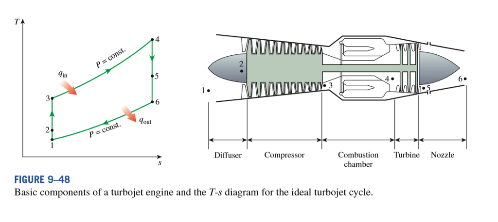 solved air enters a turbojet engine at 20 kpa, 56°c (217 turbojet engine line diagram turbojet engine diagram #4