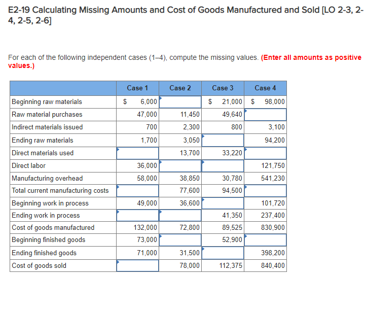 E2-19 Calculating Missing Amounts and Cost of Goods Manufactured and Sold [LO 2-3, 2- 4, 2-5, 2-6] For each of the following