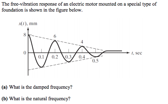 The free-vibration response of an electric motor mounted on a special type of foundation is shown in the figure below x(t), mm t, sec 0.10.20.3 0.4 0.5 (a) What is the damped frequency? (b) What is the natural frequency!