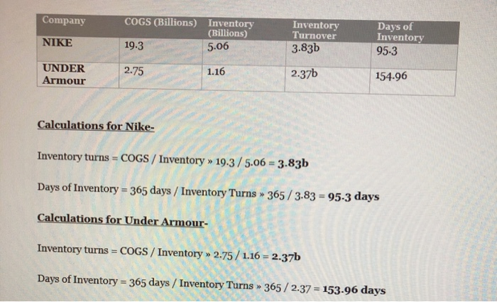 Solved: Executive Summary Assignment Background: Days On H