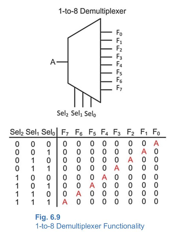 logic diagram of 1 to 4 demultiplexer solved design a 1 to 8 demultiplexer by hand the block d  solved design a 1 to 8 demultiplexer