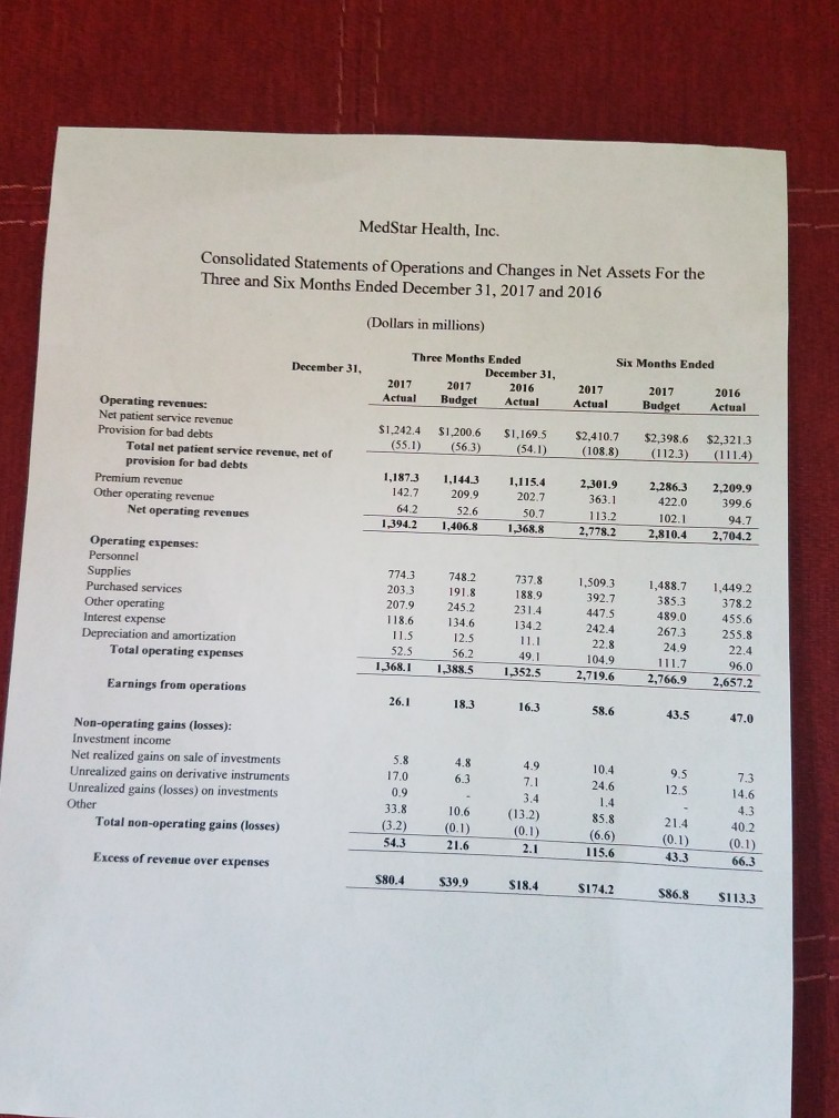 solved from the income statement provided is the organiz