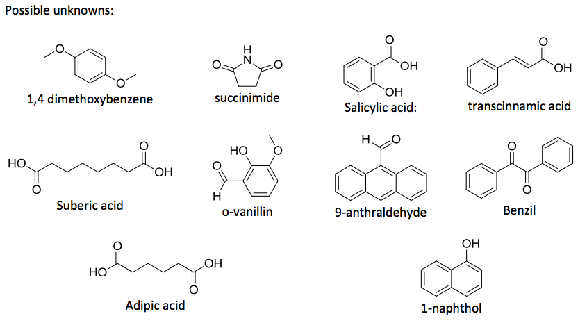 Possible Unknowns OH 14 Dimethoxybenzene Succinimide Salicylic Acid Transcinnamic HO