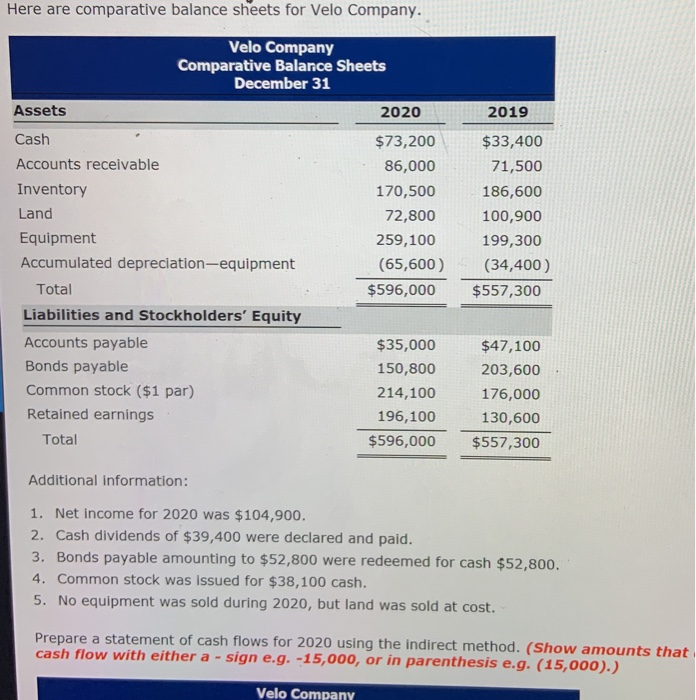 Here are comparative balance sheets for Velo Company. Velo Company Comparative Balance Sheets December 31 Assets Cash Accounts receivable Inventory Land Equipment Accumulated depreciation-equipment 2020 $73,200$33,400 86,000 170,500 186,600 72,800 100,900 259,100 199,300 (65,600) (34,400) 2019 71,500 Total Liabilities and Stockholders Equity Accounts payable Bonds payable Common stock ($1 par) Retained earnings $596,000 $557,300 $47,100 203,600 176,000 130,600 $596,000 $557,300 $35,000 150,800 214,100 196,100 Total Additional information: 1. Net income for 2020 was $104,900. 2. Cash dividends of $39,400 were declared and paid 3. Bonds payable amounting to $52,800 were redeemed for cash $52,800 4. Common stock was issued for $38,100 cash. 5. No equipment was sold during 2020, but land was sold at cost. Prepare a statement of cash flows for 2020 using the indirect method. (Show amounts that cash flow ith either a-sign e.g. -15,000, or in parenthesis e.g.(15,00o).) Velo Company