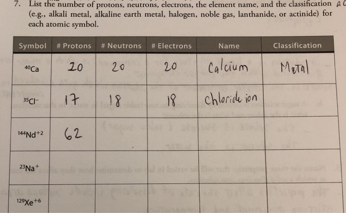 Solved 7 List The Number Of Protons Neutrons Electrons