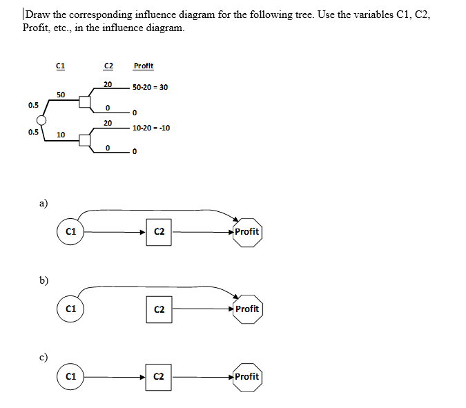 Draw The Corresponding Influence Diagram For The F Chegg