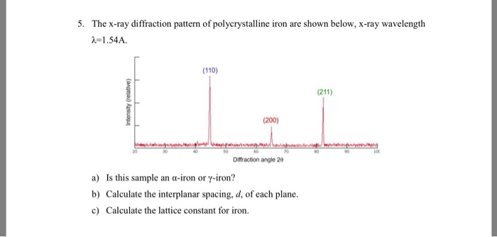 Solved the x ray diffraction pattern of polycrystalline i the x ray diffraction pattern of polycrystalline iron are shown below x ccuart Gallery