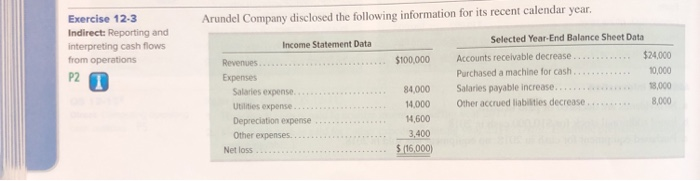 Arundel Company disclosed the following information for its recent calendar year. Exercise 12-3 Indirect: Reporting and Selec
