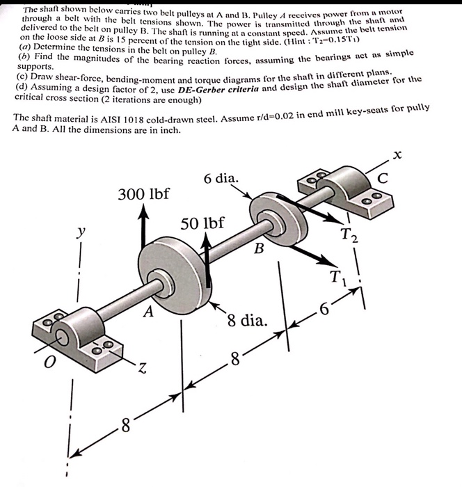 Solved: The Shaft Shown Below Carries Two Belt Pulleys At