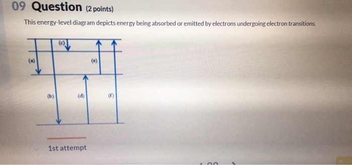 Solved 09 Question 2 Points This Energy Level Diagram D