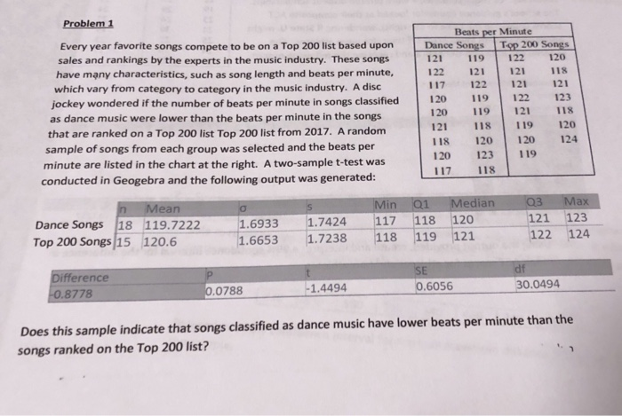 Problem 1 Beats Per Minute Every Year Favorite Songs Compete To Be On A Top 200