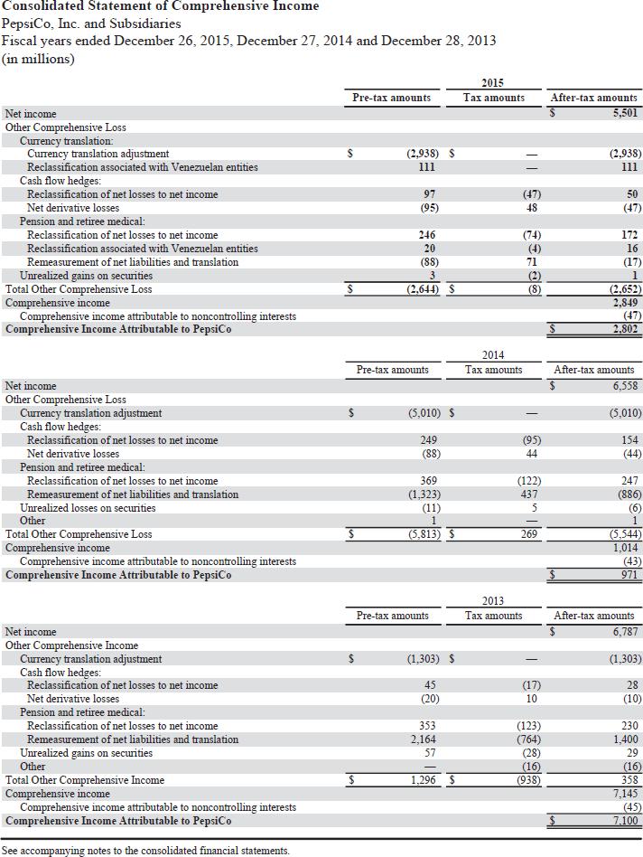 Solved: Comparative Analysis Problem: PepsiCo, Inc  Vs  Th