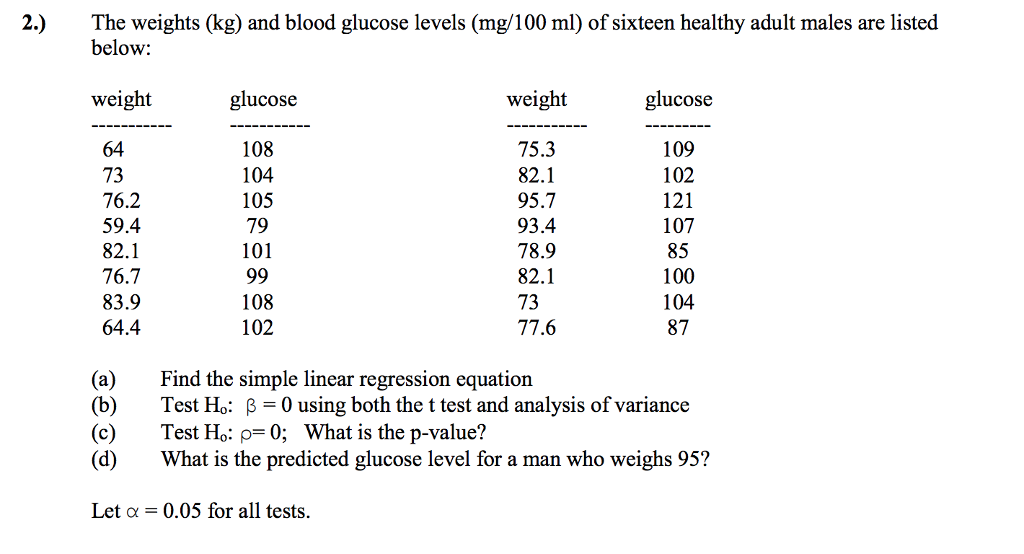 The weights (kg) and blood glucose levels (mg/100