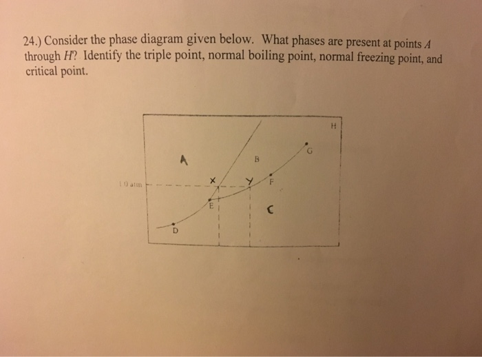 Solved  Consider The Phase Diagram Given Below  What Phase