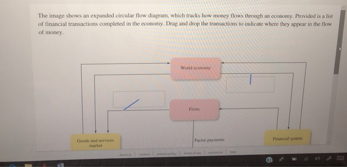 Solved: The Image Shows An Expanded Circular Flow Diagram ...