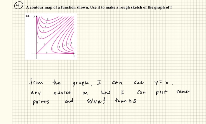 Solved A Contour Map Of A Function Shown Use It To Make - Make points on a map