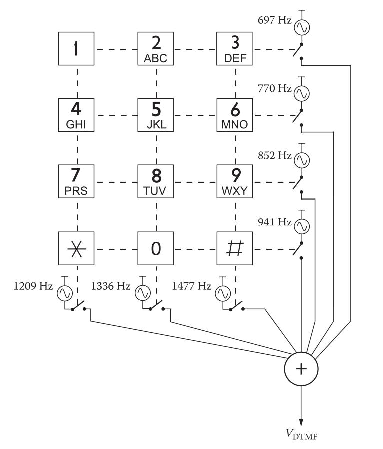 Solved: 1  Write A MATLAB Function Named Dtmf m That Gener