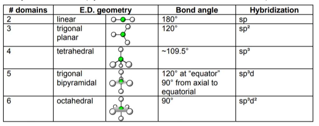 # domains E.D. geometr Bond angle 1 800 120% Hybridization 2 linear 2 trigonal planar Sp 109.5 4 tetrahedral sp 1200 at equa
