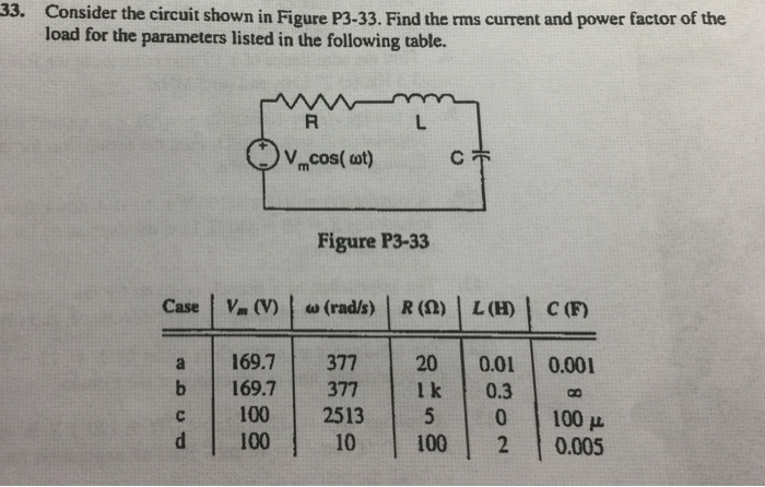 33. Consider the circuit shown in Figure P3-33. Find the rms current and power factor of the load for the parameters listed in the following table. Figure P3-33 a 169.7377 200.01 0.00 169.7   377   1 kl 0.31 100   2513   5   0   100 μ 100 10 100 2 0.005
