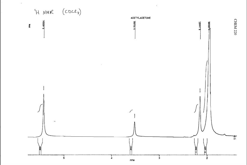 Inspect The 1h Nmr Spectrum Of Acetylacetone Provi Chegg Com