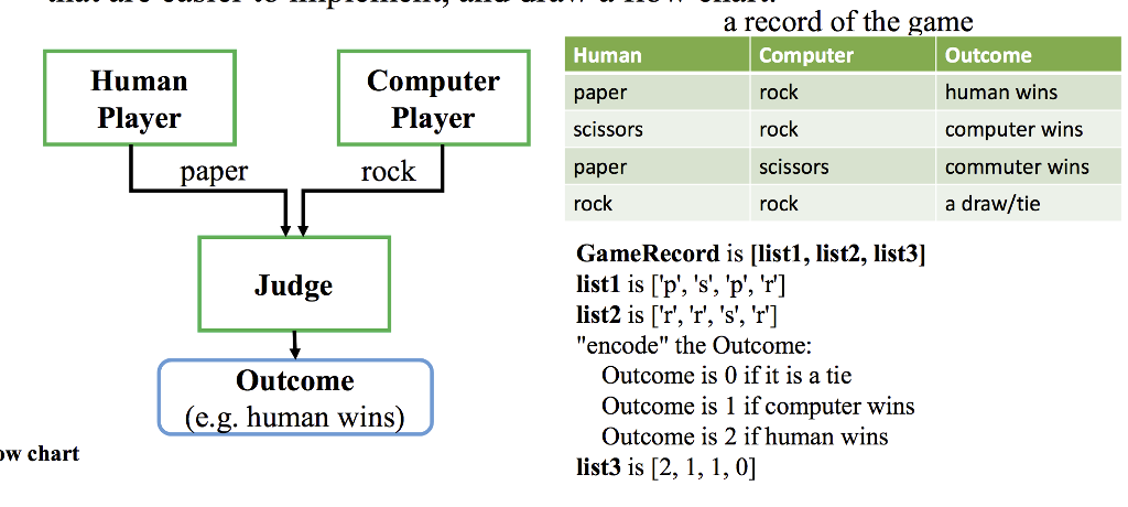 Solved: A Record Of The Game Human Paper Scissors Paper Ro