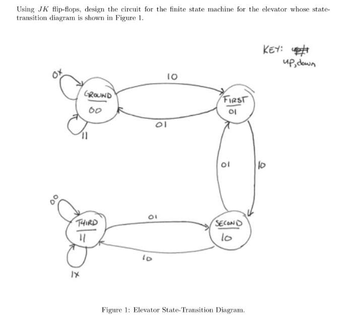 Solved Using Jk Flip Flops Design The Circuit For The Fi