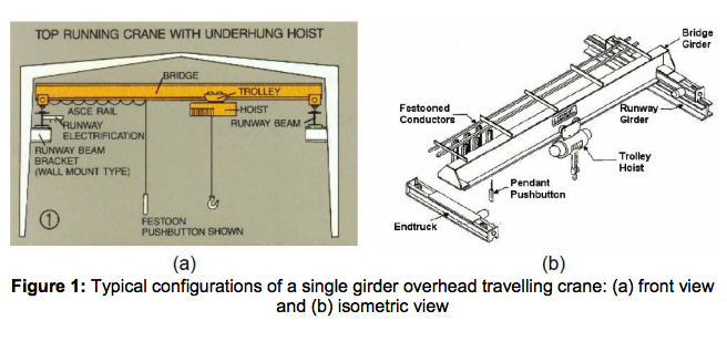 1. Introduction An Overhead Traveling (OT) Crane (...   Chegg.comChegg