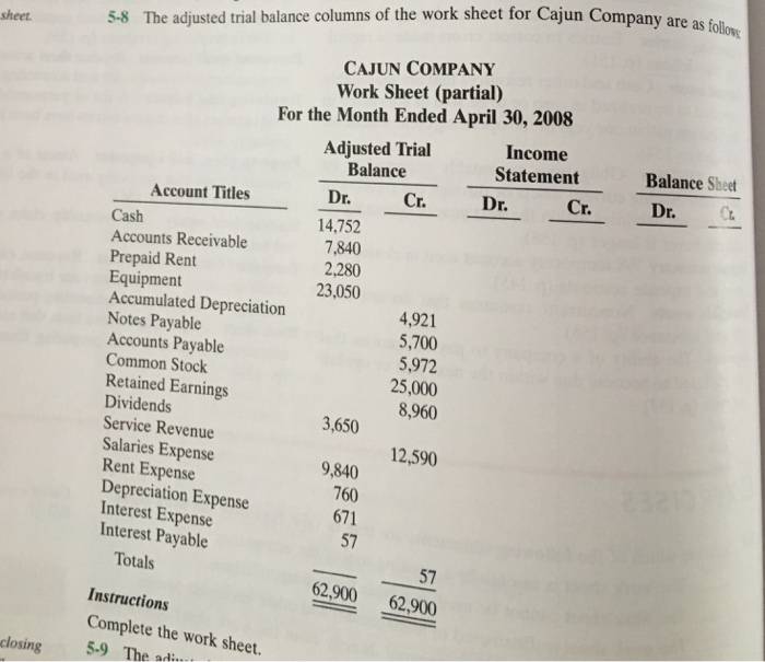 Solved: The Adjusted Trial Balance Columns Of The Work She