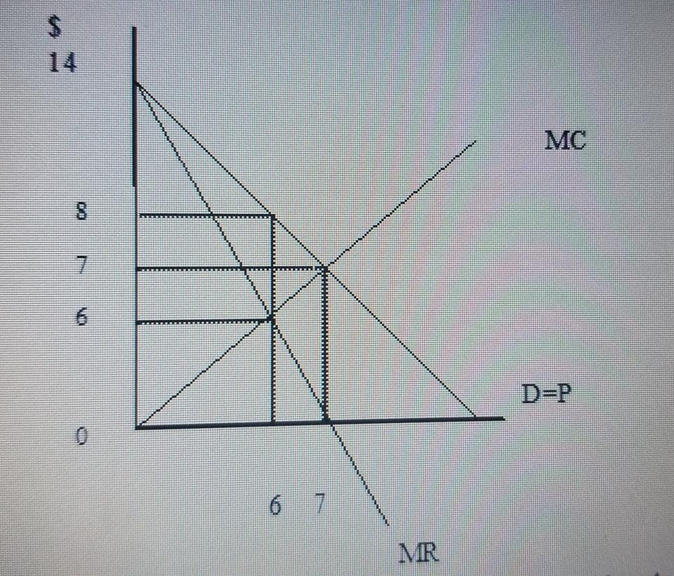 supply curve under monopoly