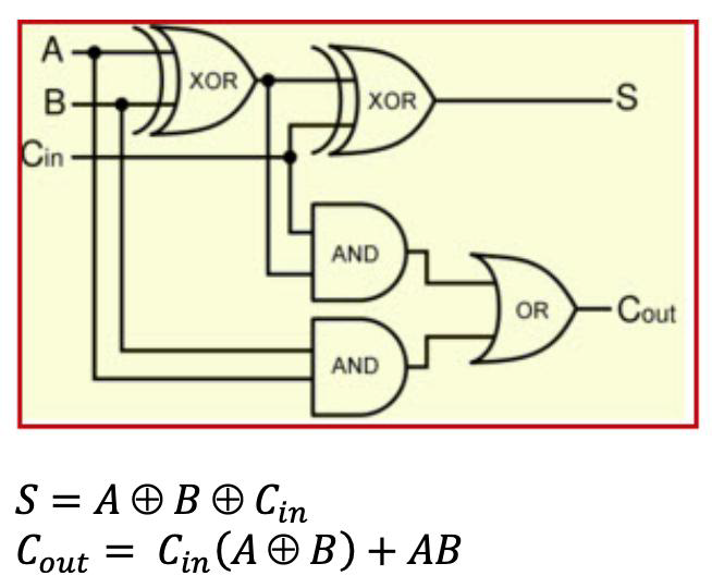 xor xor oin and or-cout and cout-cin(a � b)  figure 1: logic gates in the full  adder