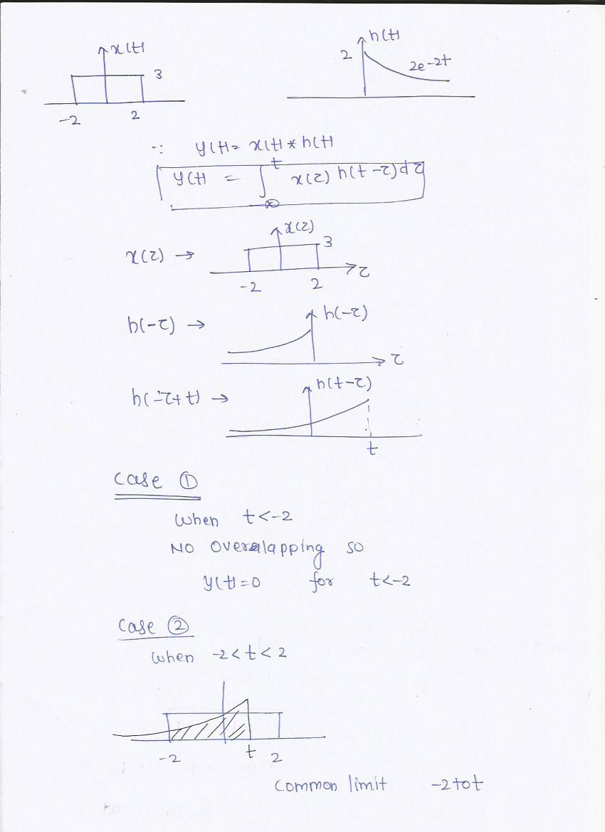 Solved Perform The Following Convolution By Hand Showing
